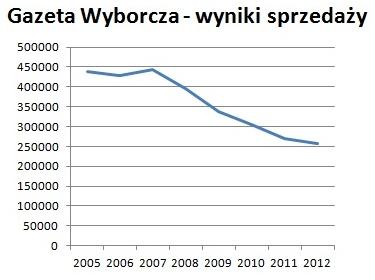 Gazeta Wyborcza - wyniki sprzedaży