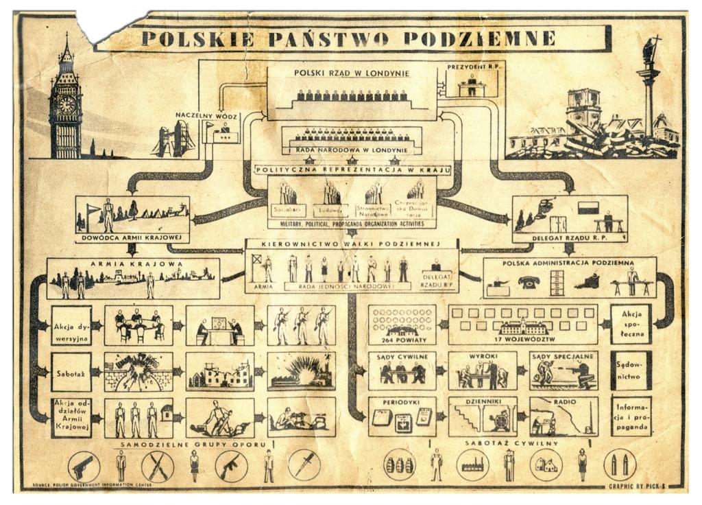 Polskie Państwo Podziemne - schemat