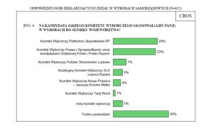Sondaż przed wyborami samorządowymi 2014